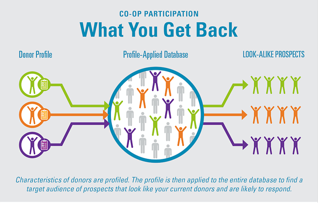 Charity Co Op Participation What You Get Out