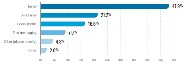 Data Axel Nonprofit Email Deliverability Report Chart