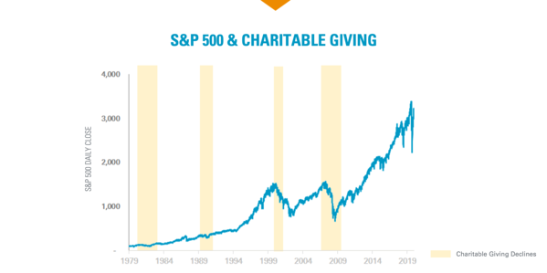 SP 500 to Giving