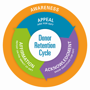 TrueSense Marketing Donor Retention Cycle Diagram