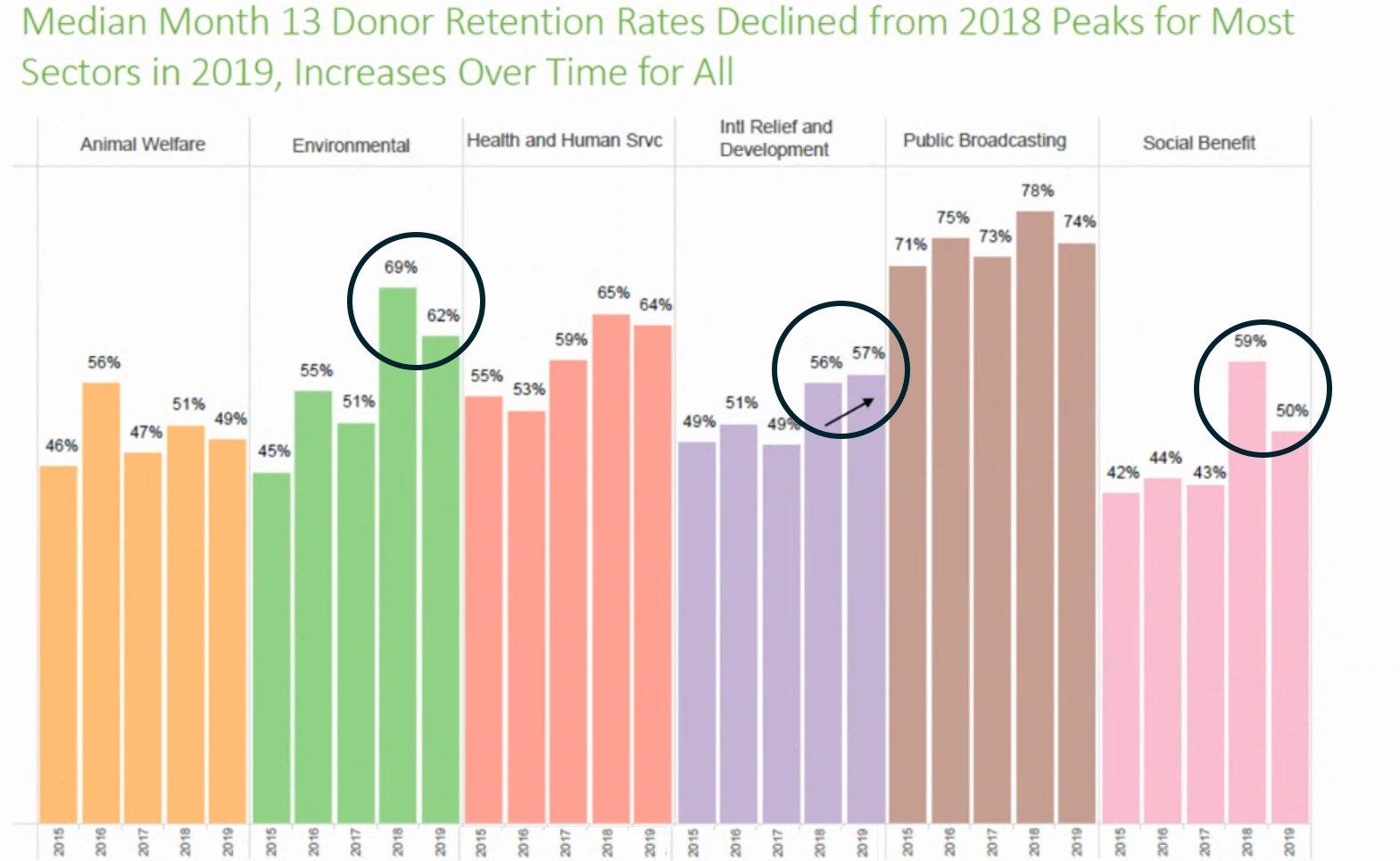 blackbaud target analytics retention rates