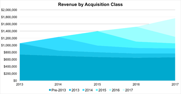 bluescale revenue by acquisition class.png