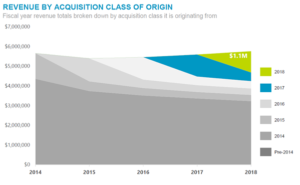 heroic fundraising revenue by acquisition