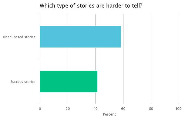 webinar poll which types of fundraising stories are harder to tell