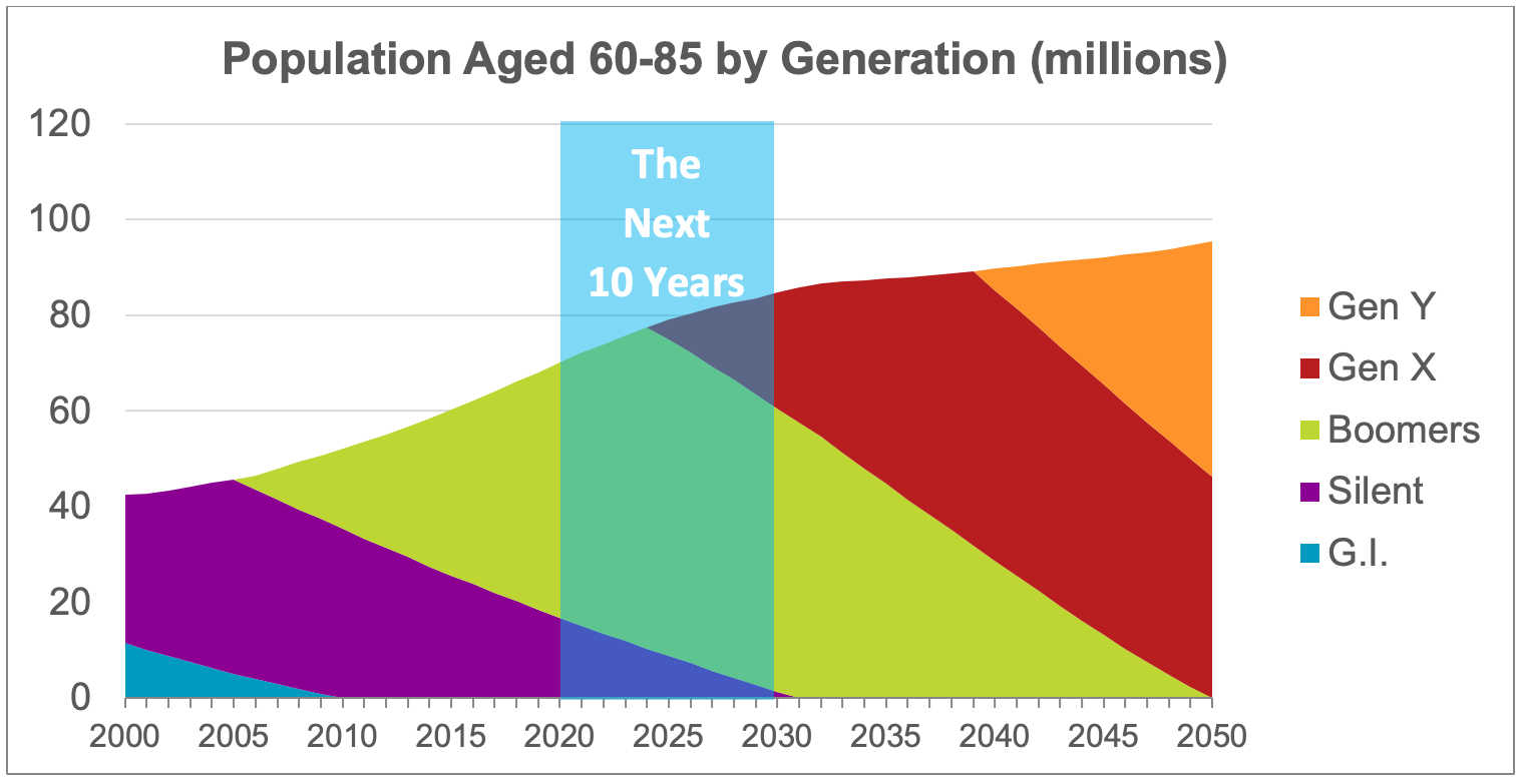 Generation Ages The Ringer