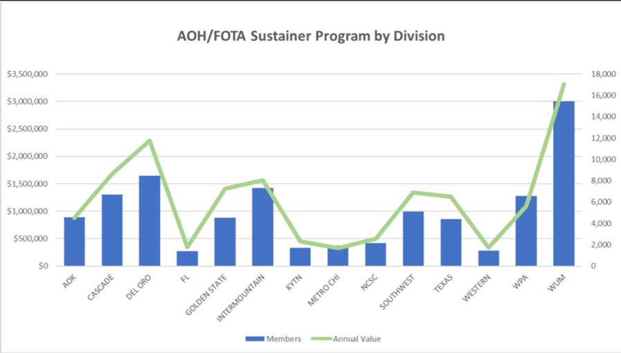 TSA Sustainer Program by division 2019