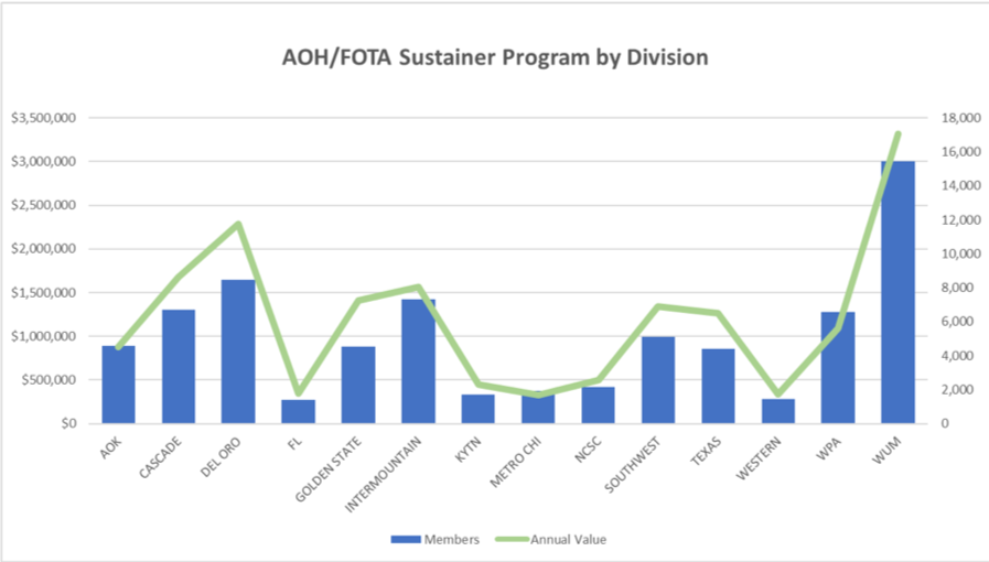 TSA Sustainer Program by division 2019