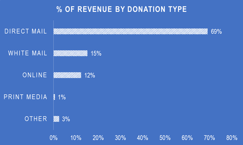 revenue by donation the ringer