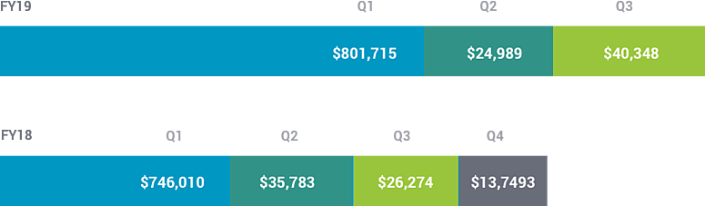 Revenue YOY Comparison