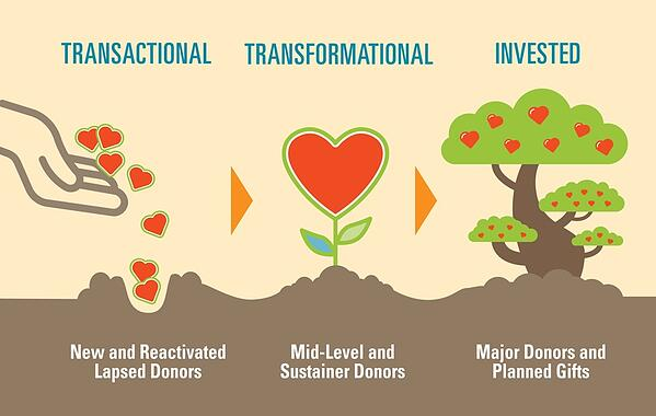 transactional transformational donors
