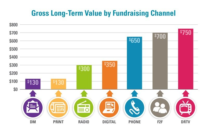 Gross-LTV-by_Channel-Chart_FINAL.jpg